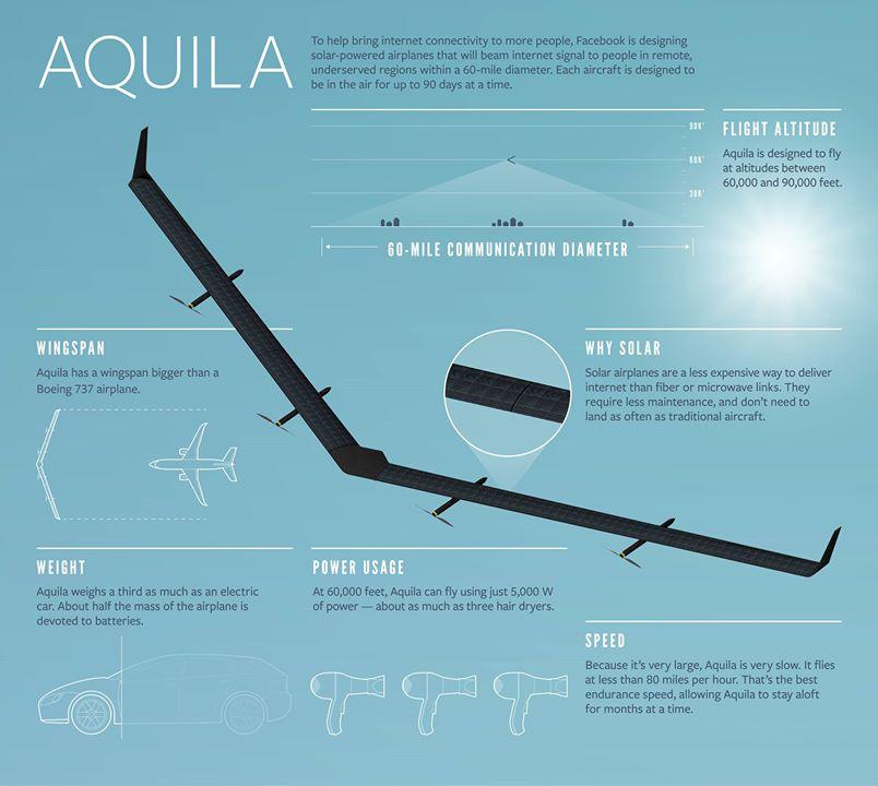 Aquila, il drone solare di Zuckerberg