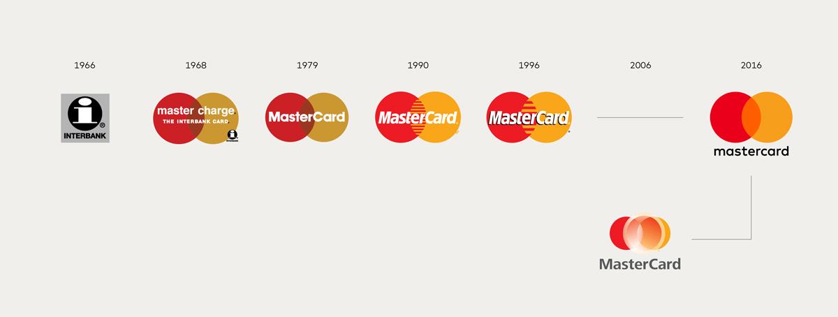 Evoluzione logo Mastercard