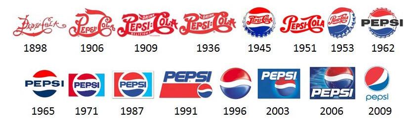 Evoluzione logo pepsi