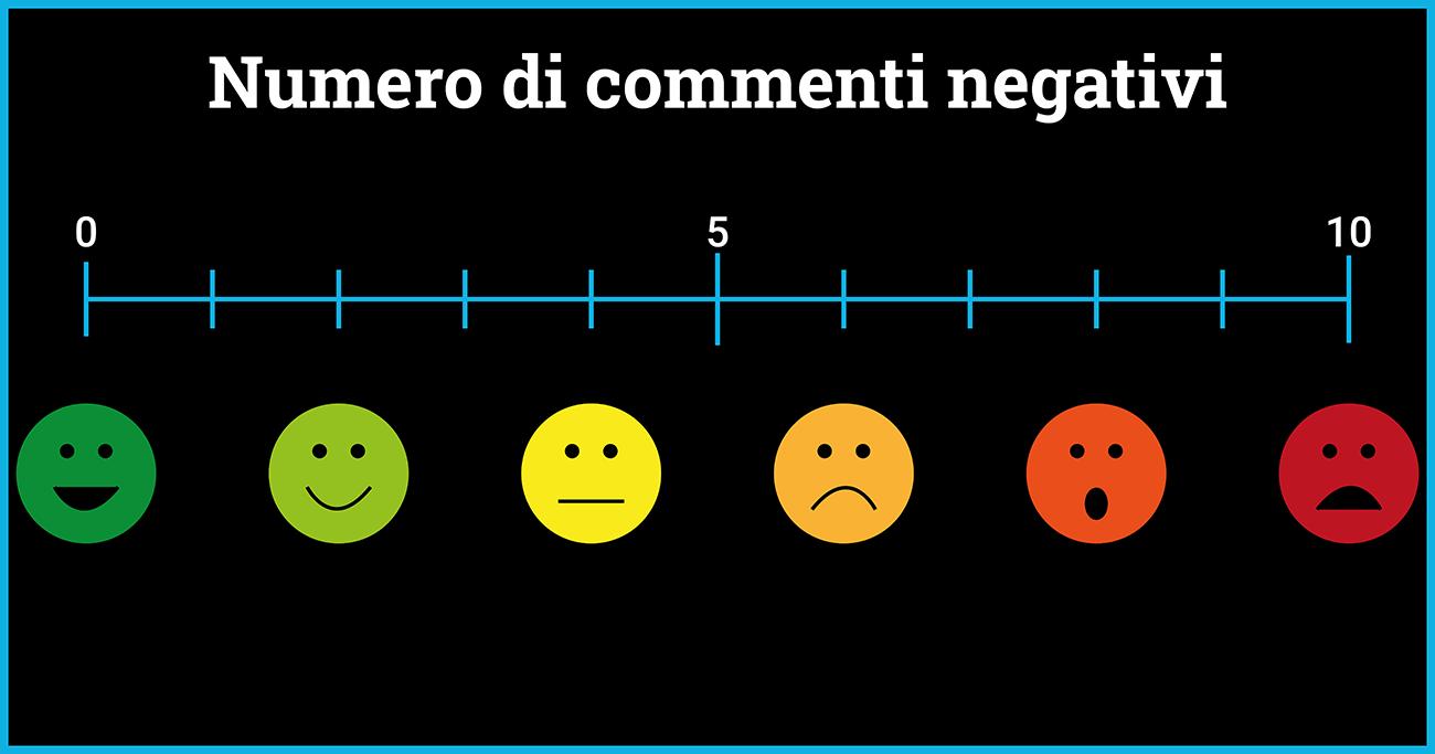 Scala dei commenti negativi: quanti ne riceve la tua pagina?