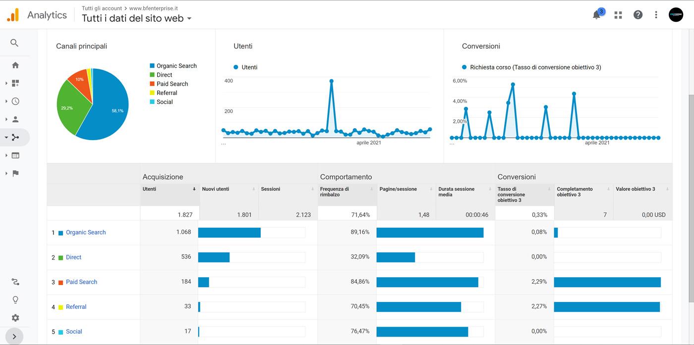 Acquisizione panoramica Google Analytics