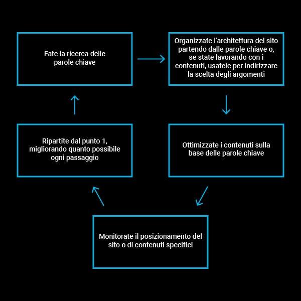 Diagramma per ottimizzazione SEO